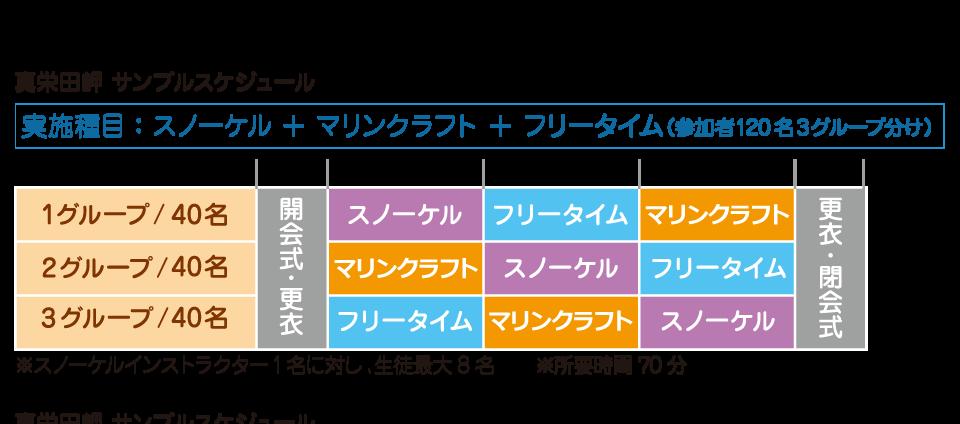真栄田岬のサンプルスケジュール